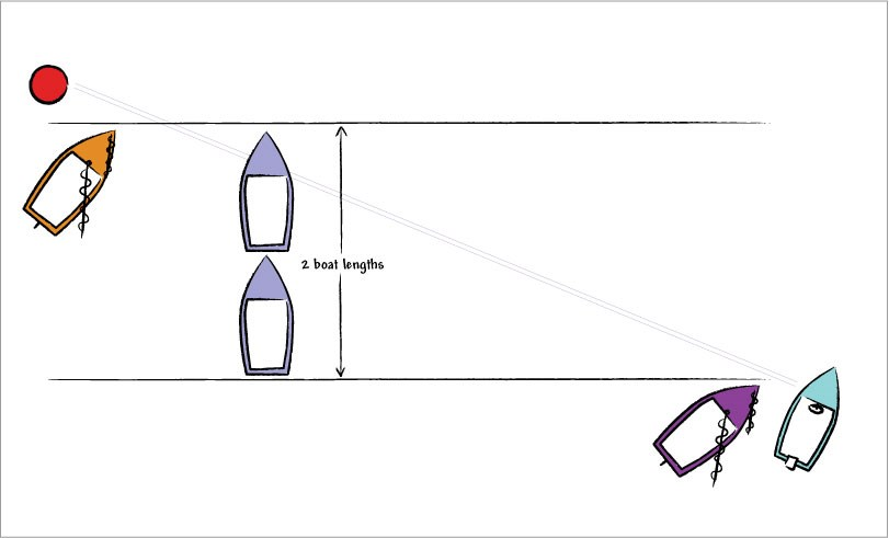 Diagram 2: Start Line Bias